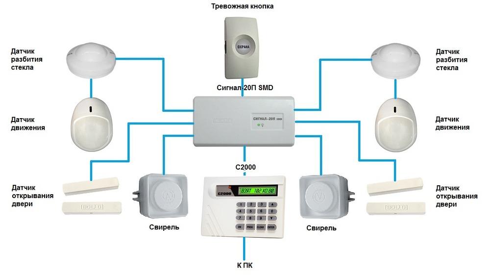 беспроводная охранная сигнализация